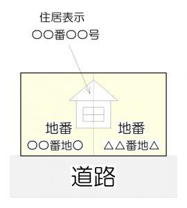 地番と住居表示が別々の場合