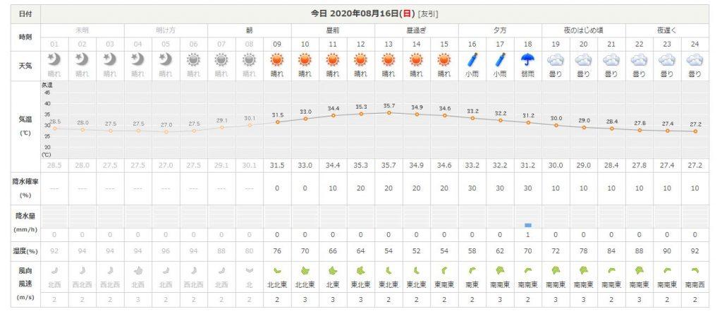 湿度も80%。。。(-_-;)
